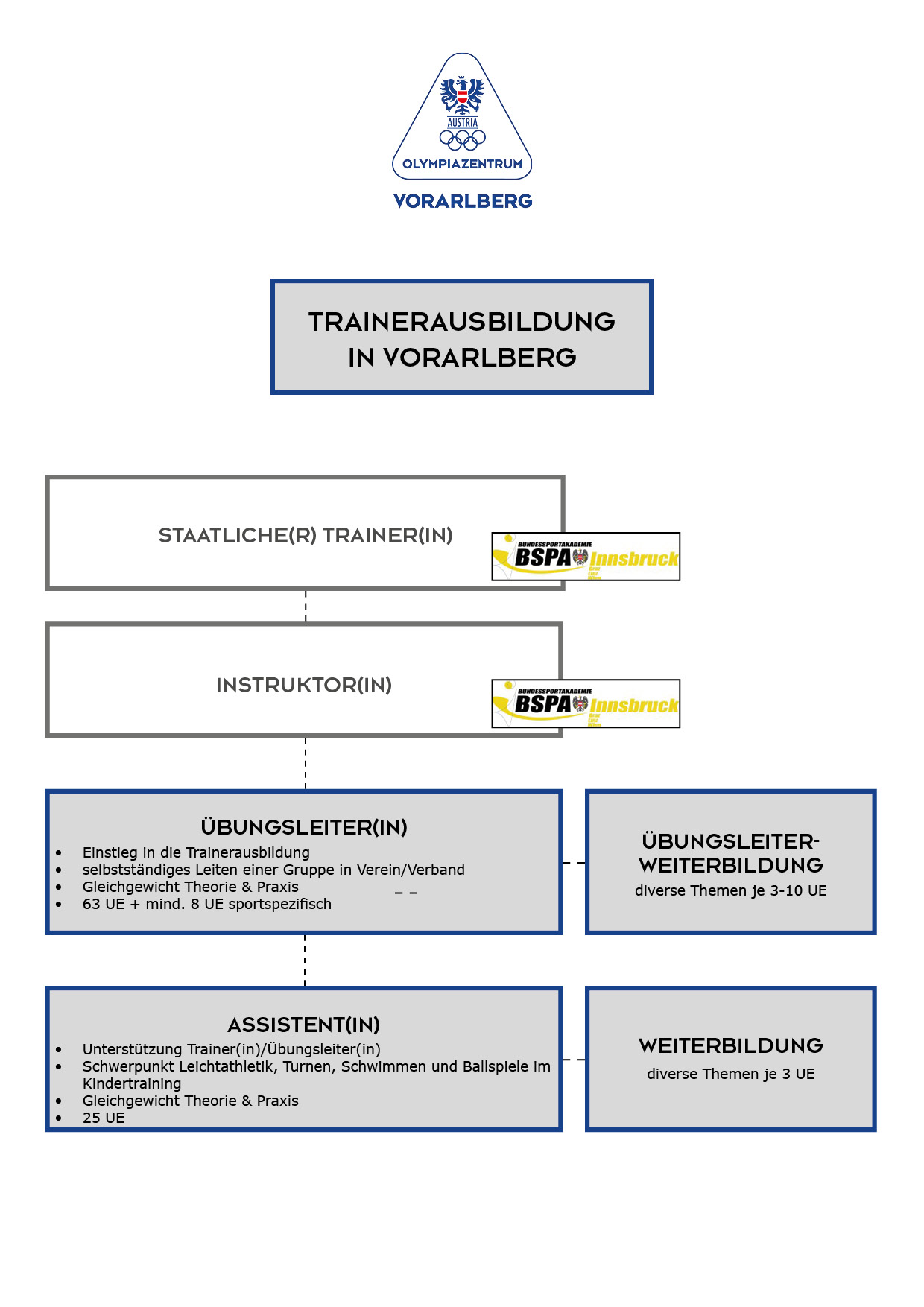 trainerausbildung-modell